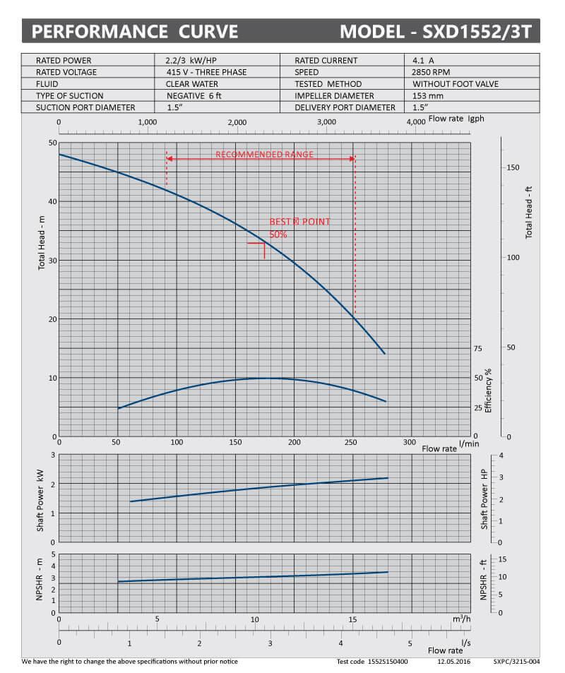 sxpc-3215-004-sxd1552-3t