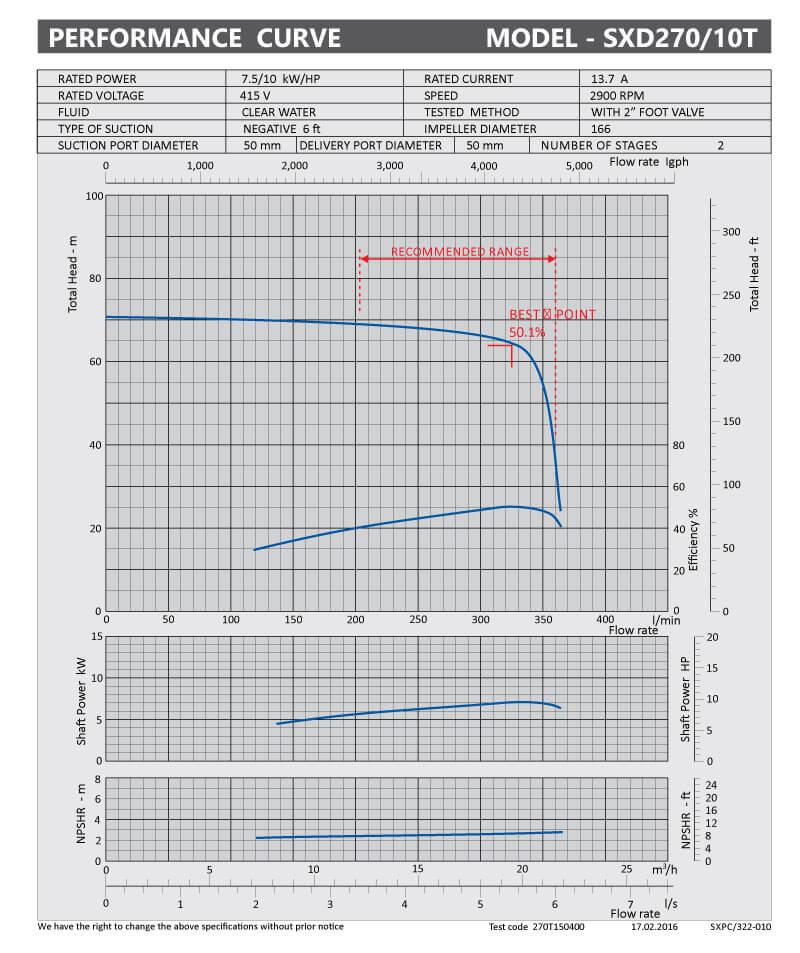 sxpc-322-010-sx270-10t