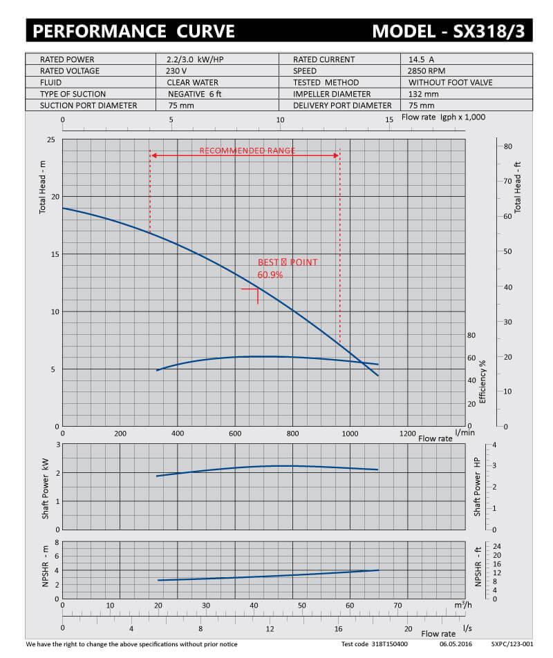 sxpc-123-001-sx318-3
