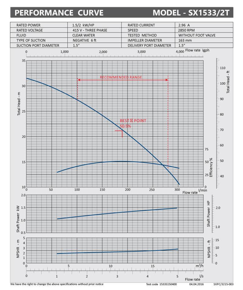 sxpc-3215-003-sx1533-2t