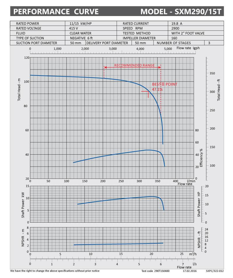 sxpc-322-012-sx290-15t