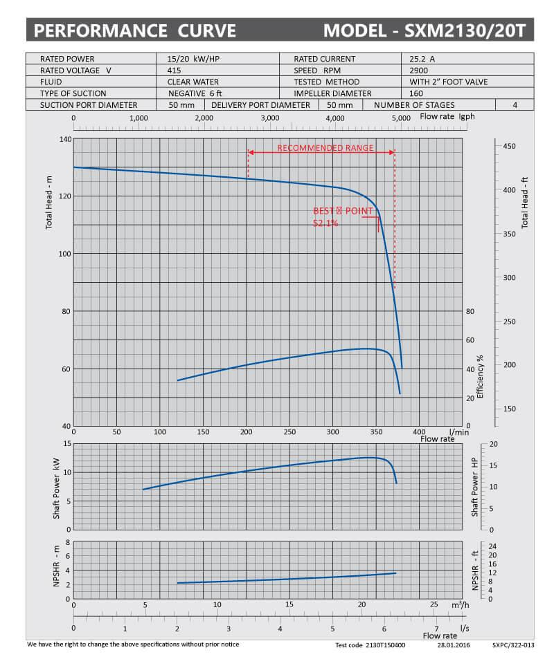 sxpc-322-013-sx2130-20t
