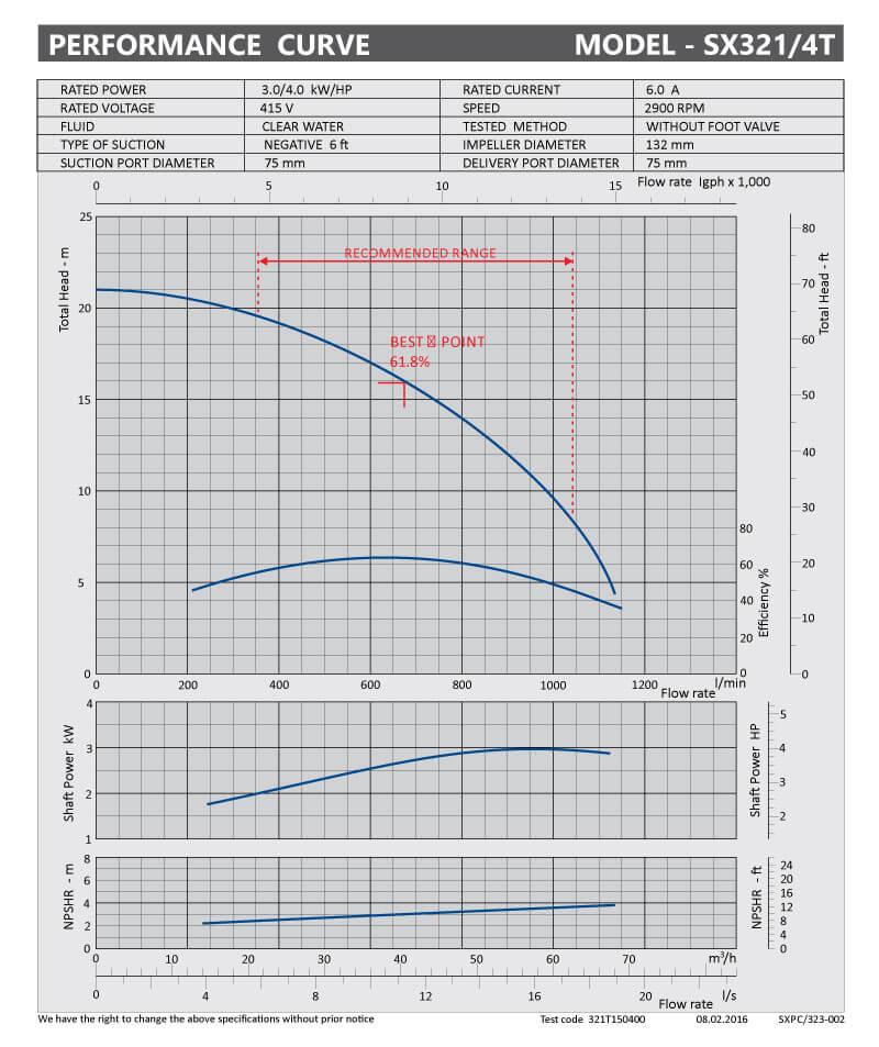 sxpc-323-002-sx321-4t