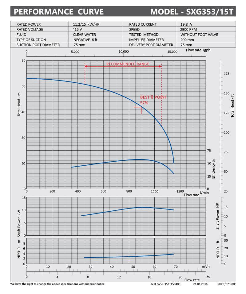sxpc-323-008-sxg353-15t