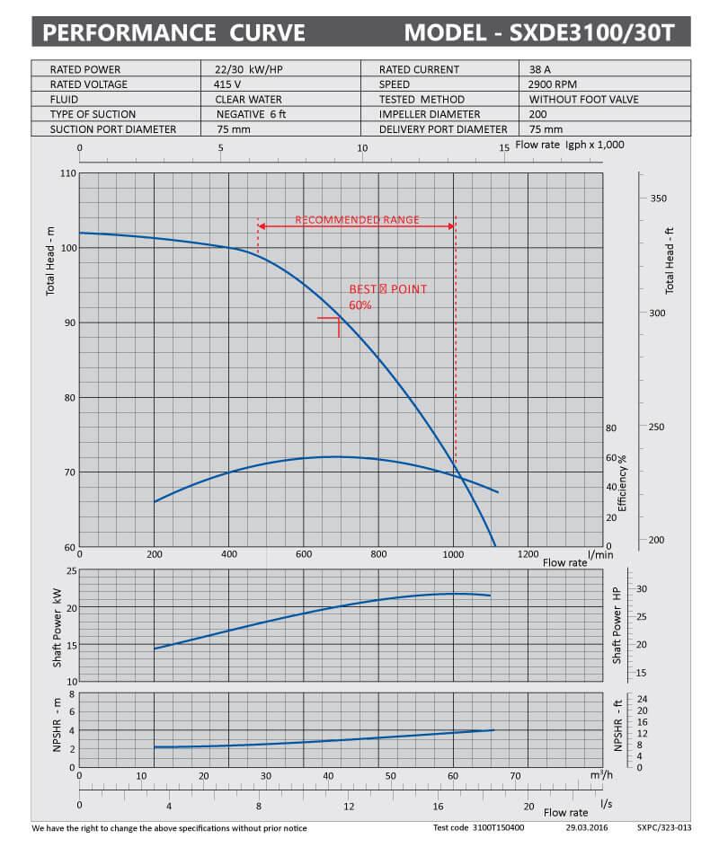 sxpc-323-013-sxme3100-30t