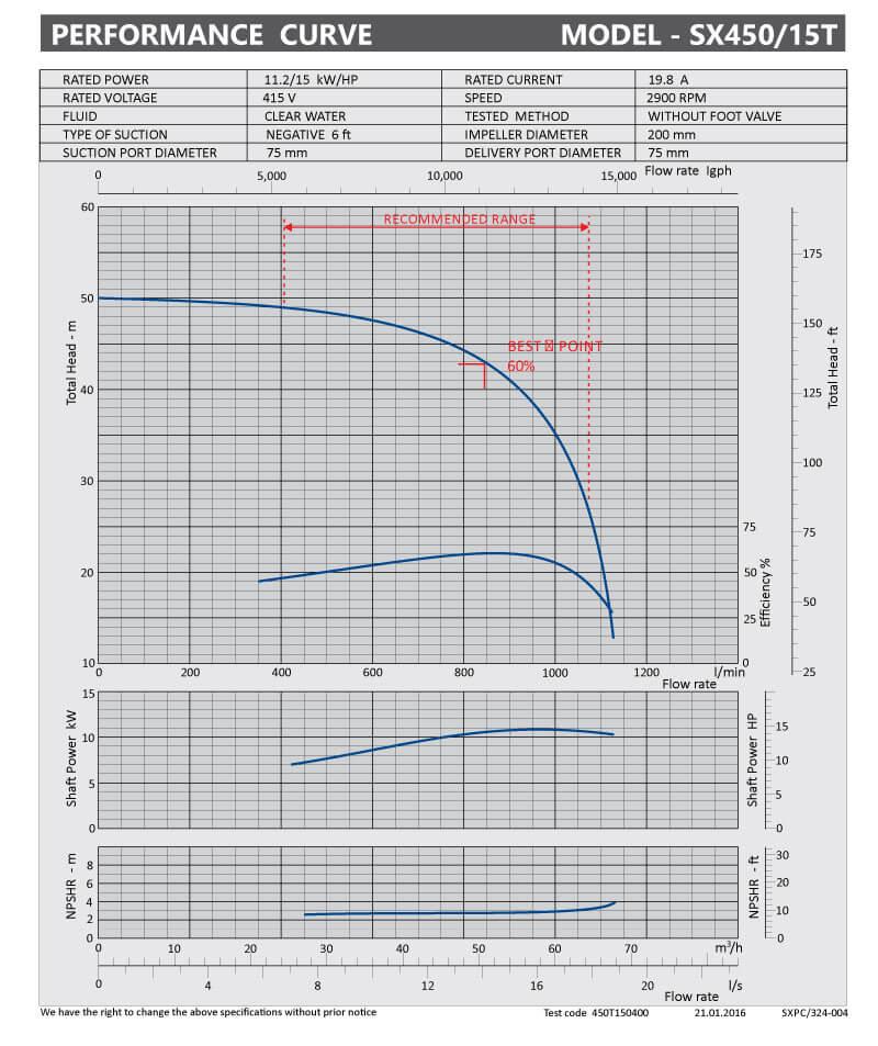 sxpc-324-004-sx450-15t