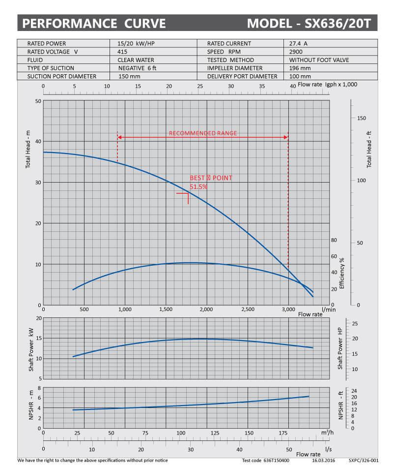 sxpc-325-001-sx536-20t