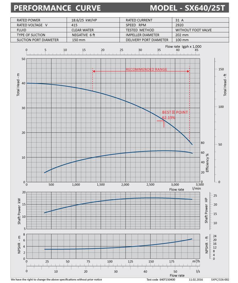 sxpc-325-002-sx640-25t
